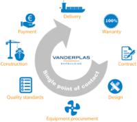 Handelskade Shipsales BV | Van der Plas Shipbuilding BV | Menno van der Plas